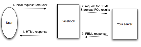 FBML Canvas Page Using Preload FQL