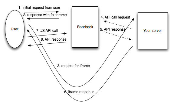Iframe diagram